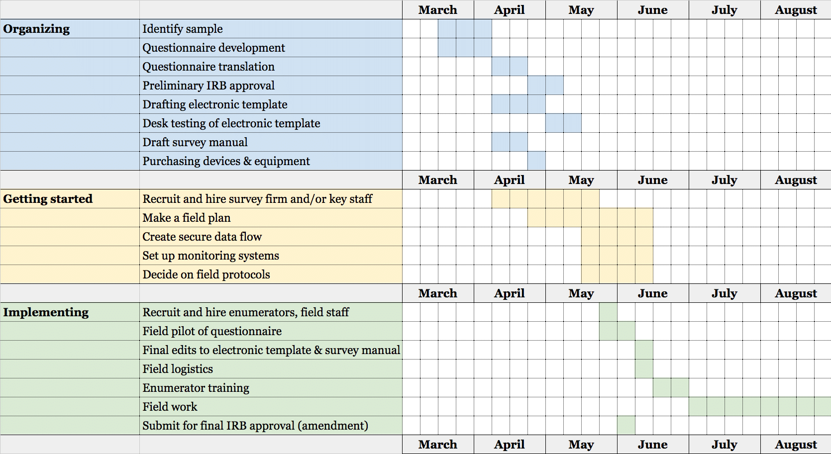A sample timeline for summer research