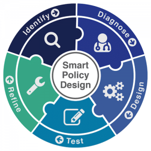 Smart Policy Design