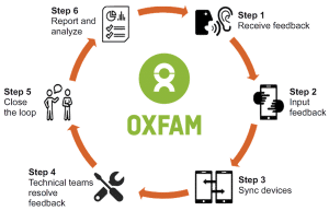 Oxfam accountability feedback loop