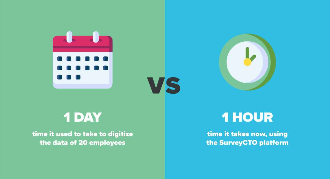 A graphic with text: 1 day: time it used to take to digitize the data of 20 employees. 1 hour: time it takes now, using the SurveyCTO platform.