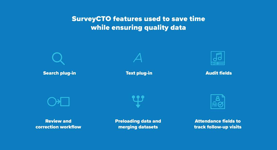 "An image with text: ""SurveyCTO features used to save time while ensuring quality data: Search plug-in, text plug-in, audit fields, review and correction workflow, preloading data and merging datasets, attendance fields to track follow-up visits."""