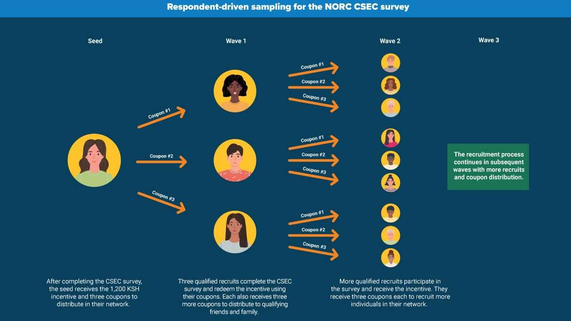 Respondent-driven sampling for the NORC CSEC survey